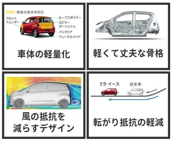 車両の形の工夫